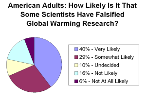 falsified_global_warming_research